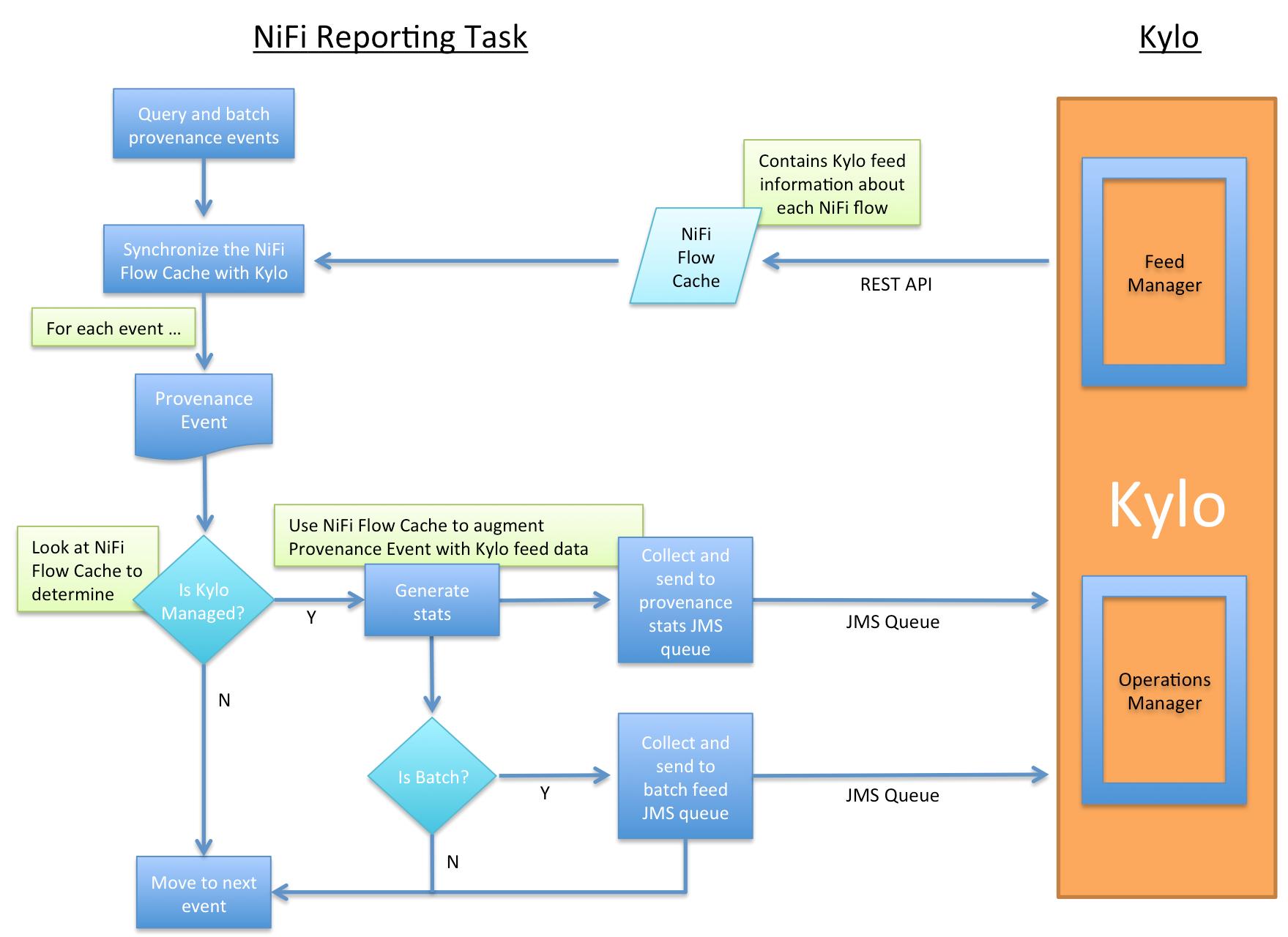 NiFi & Kylo Reporting Task — Kylo 0 8 0 documentation